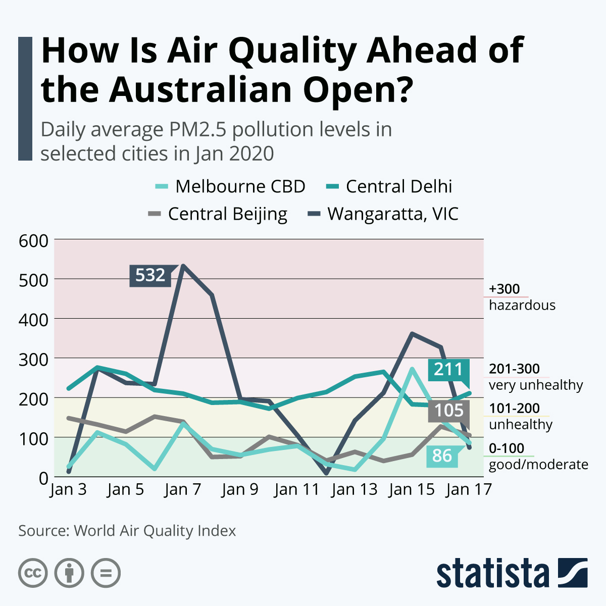 Infographic: How is the Air Quality Ahead of the Australian Open? | Statista