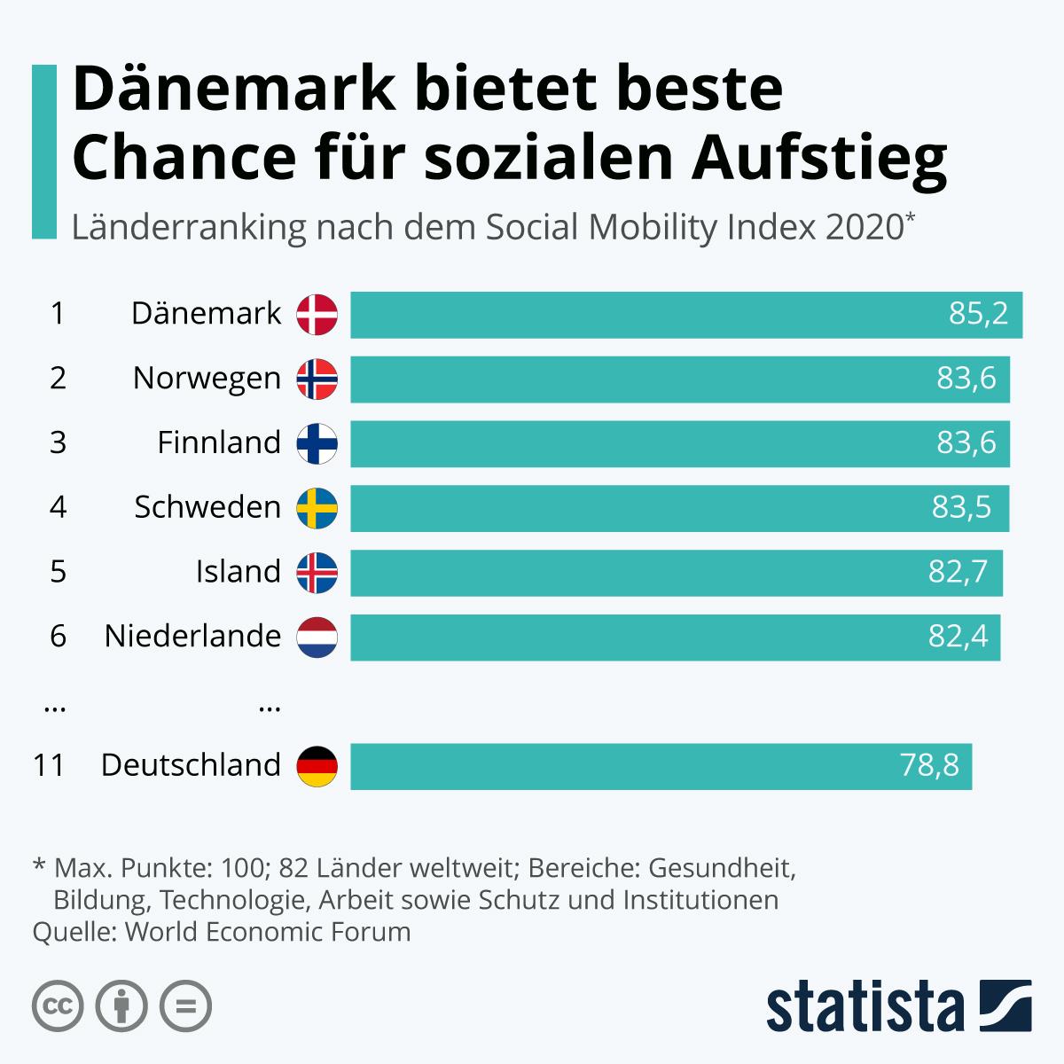 Infografik: Dänemark bietet beste Chance für sozialen Aufstieg | Statista