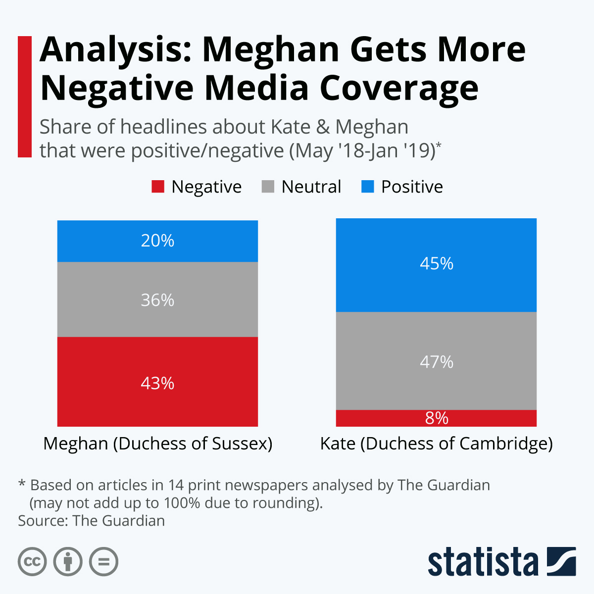 Infographic: Analysis: Meghan Gets More Negative Media Coverage | Statista