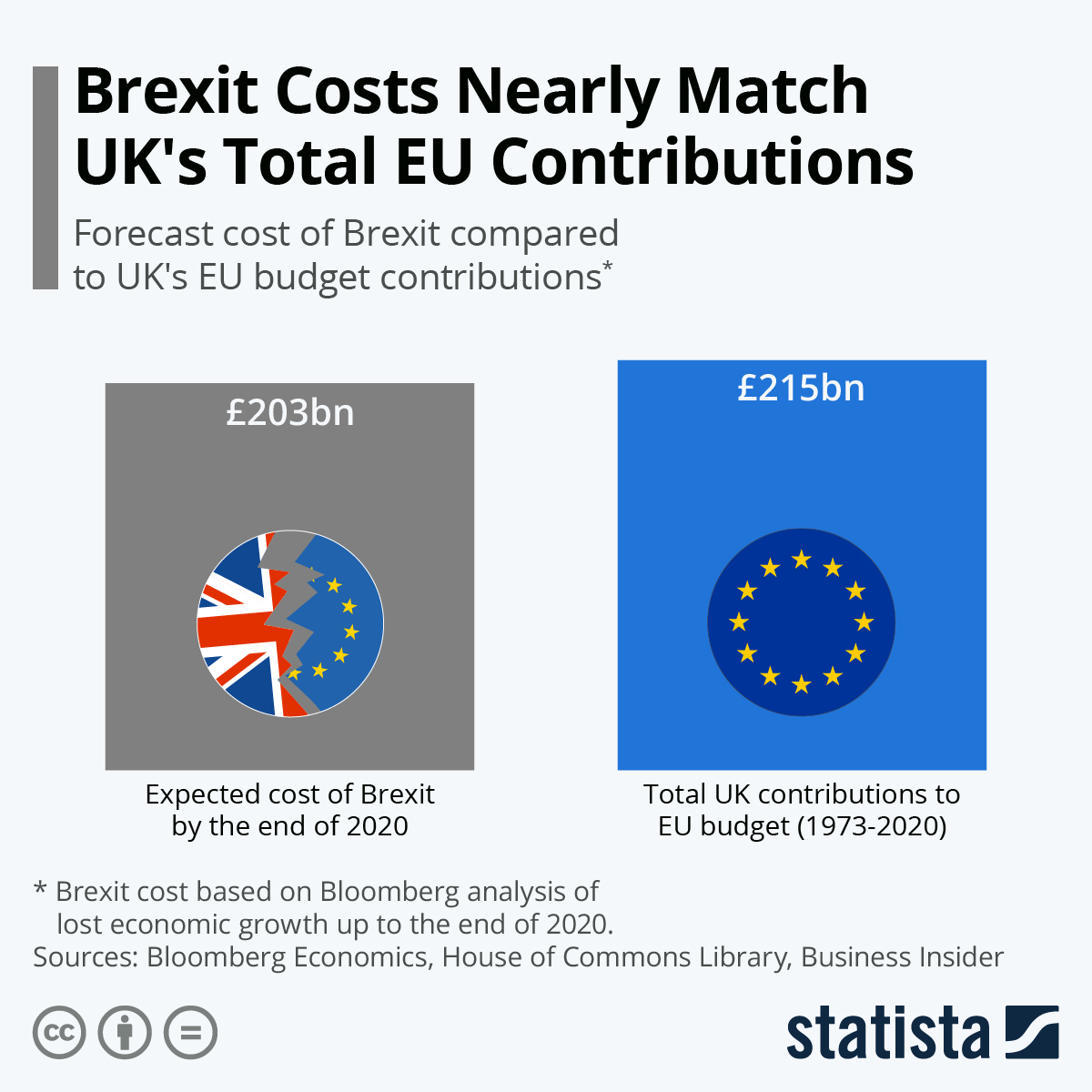 Infographic: Brexit Costs Nearly Match UK's Total EU Contributions | Statista