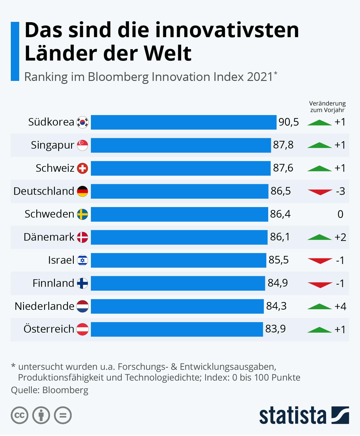 Das sind die innovativsten Länder der Welt | Statista