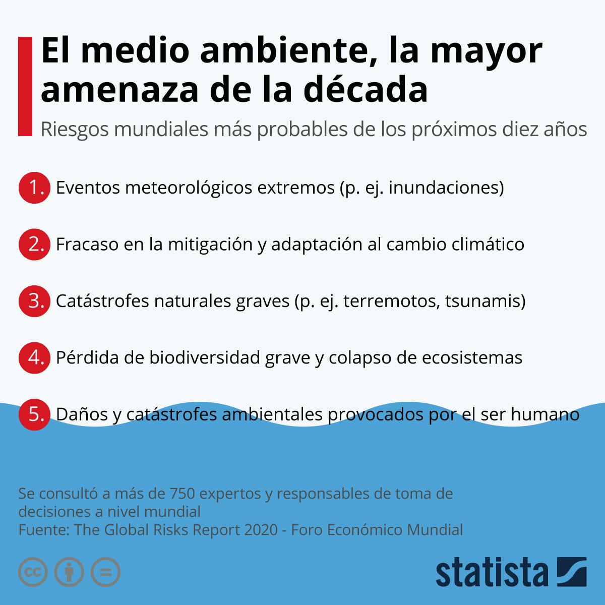 Infografía: El medio ambiente contraataca | Statista