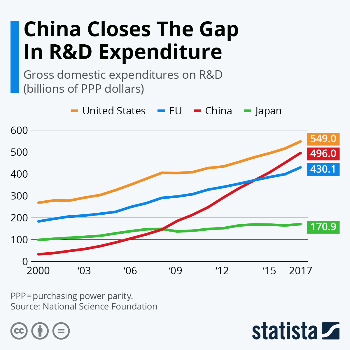 Infographic: China Closes The Gap In R&D Expenditure | Statista