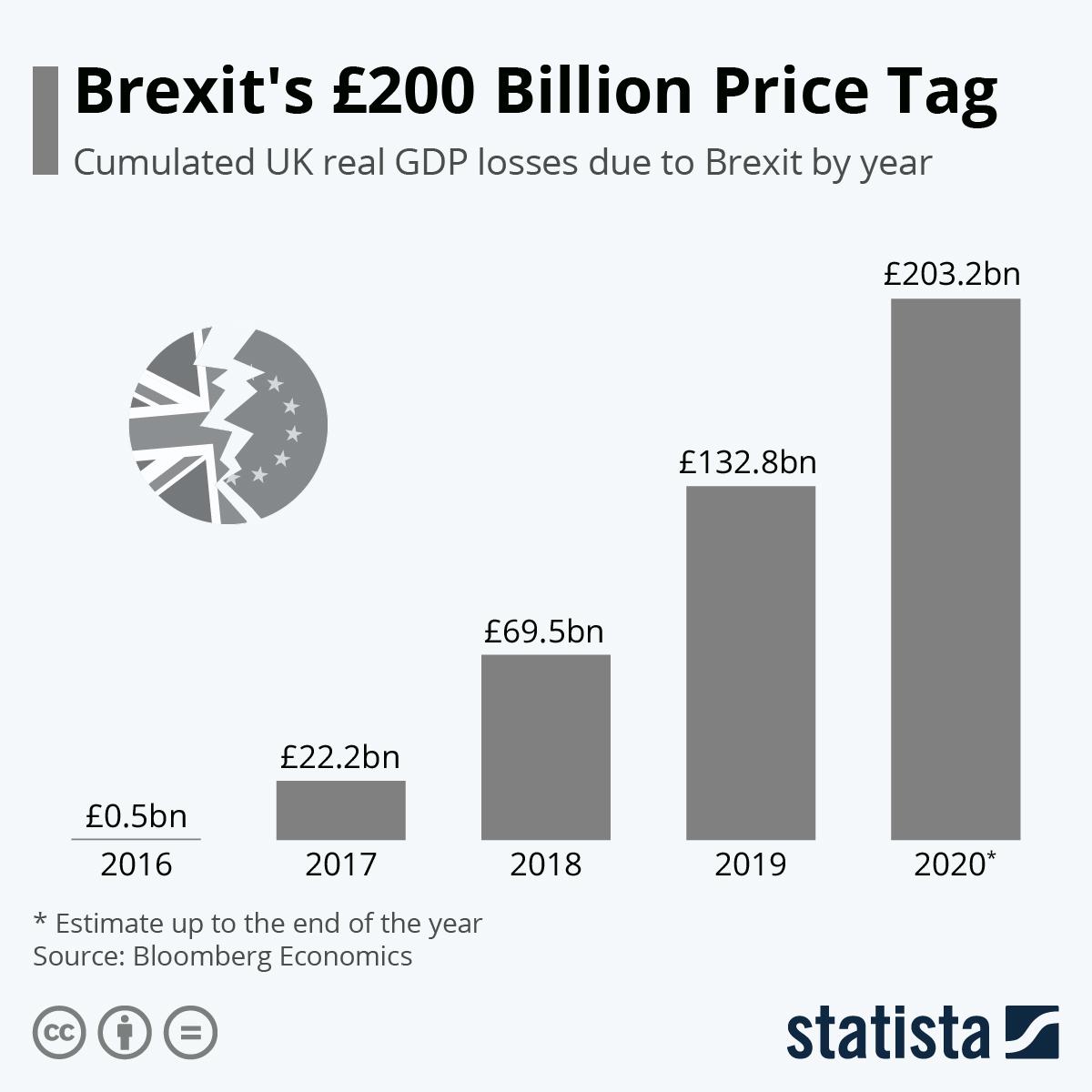 Infographic: Brexit's £200 Billion Price Tag | Statista