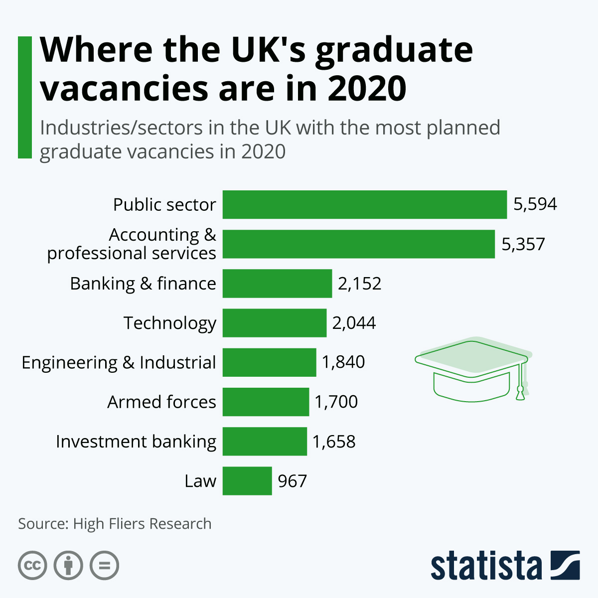 Infographic: Where the UK's graduate vacancies are in 2020 | Statista