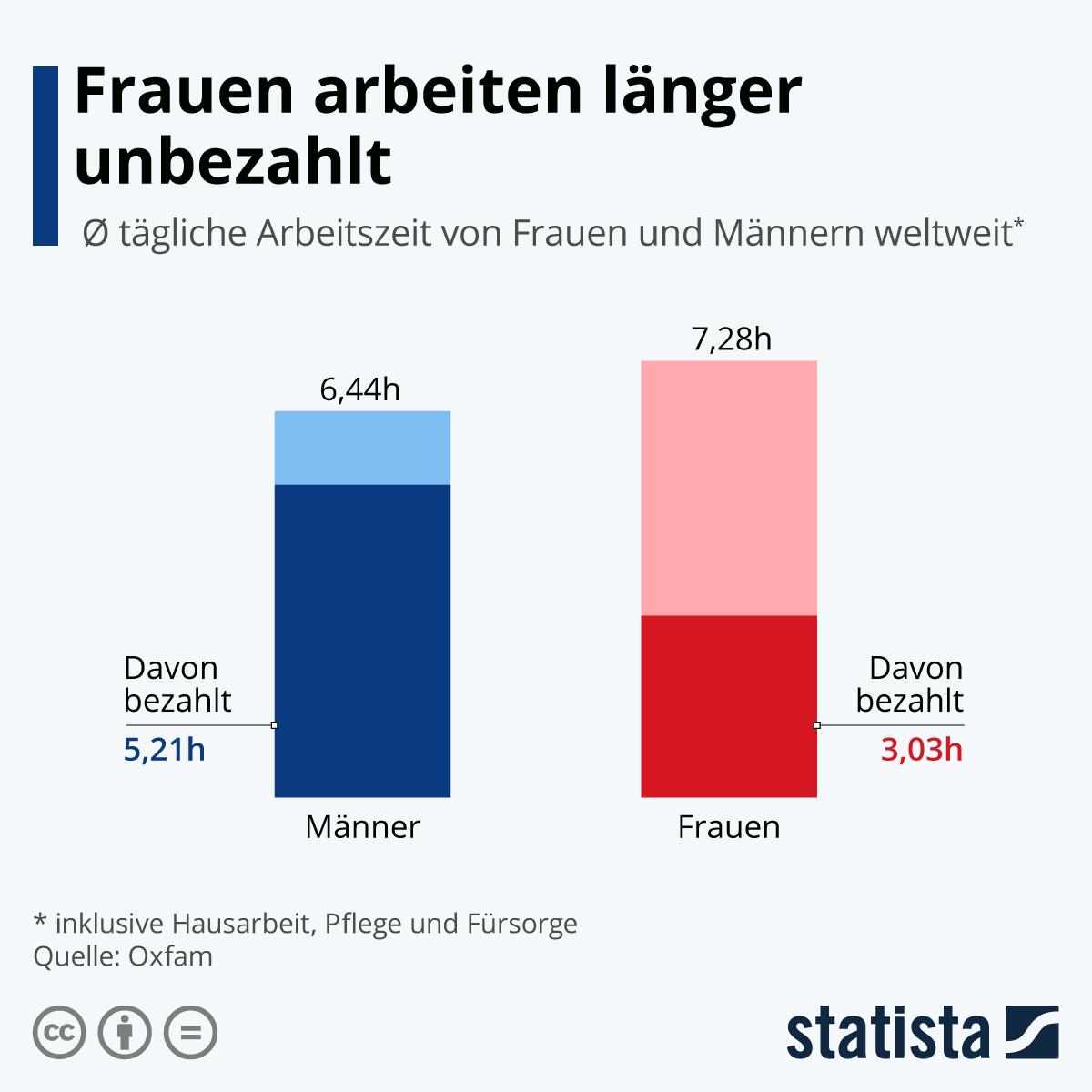 Infografik: Frauen arbeiten länger unbezahlt | Statista