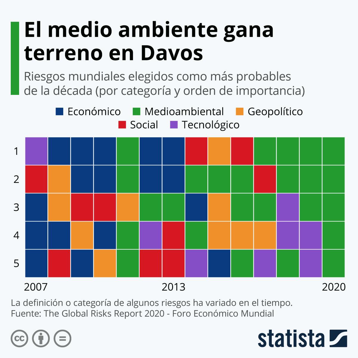 Infografía: El medio ambiente gana terreno en Davos | Statista