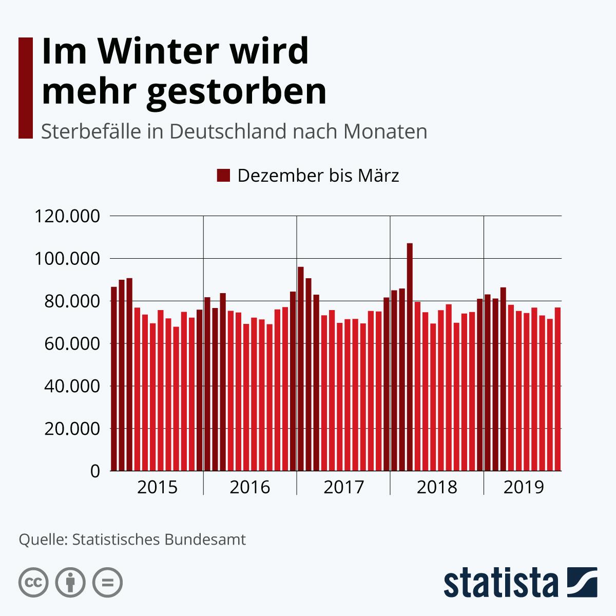 Infografik: Im Winter wird mehr gestorben   Statista