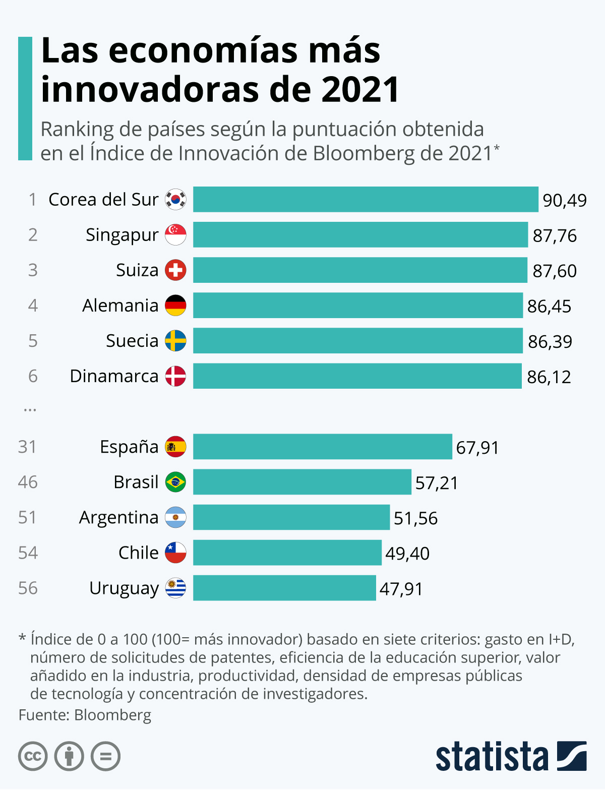 Infografía: ¿Cuáles son los países más innovadores del mundo? | Statista