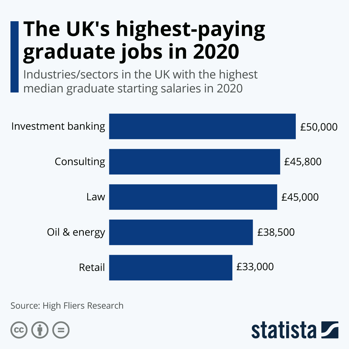 Infographic: The UK's highest-paying graduate jobs in 2020 | Statista