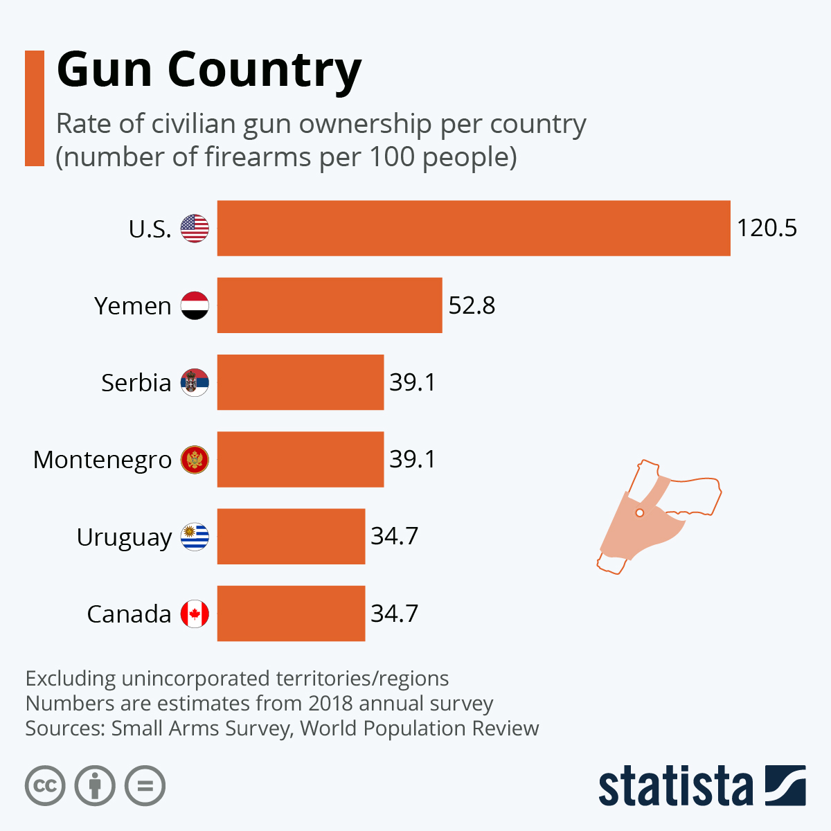 Infographic: Gun Country | Statista