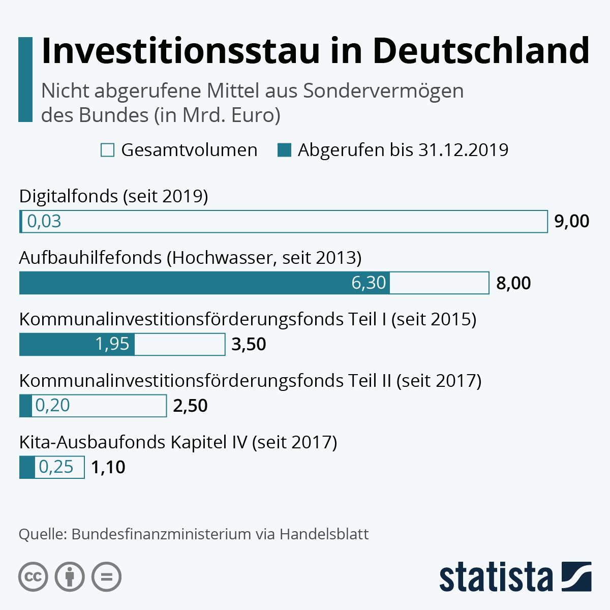 Infografik: Investitionsstau in Deutschland | Statista