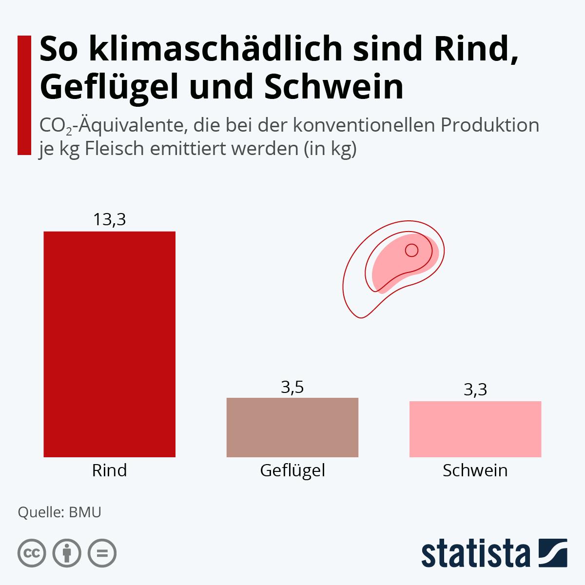 Infografik: So klimaschädlich sind Rind, Geflügel und Schwein | Statista