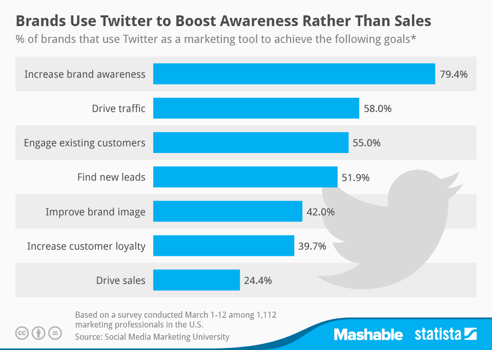 Infographic: Brands Use Twitter to Boost Awareness Rather Than Sales | Statista