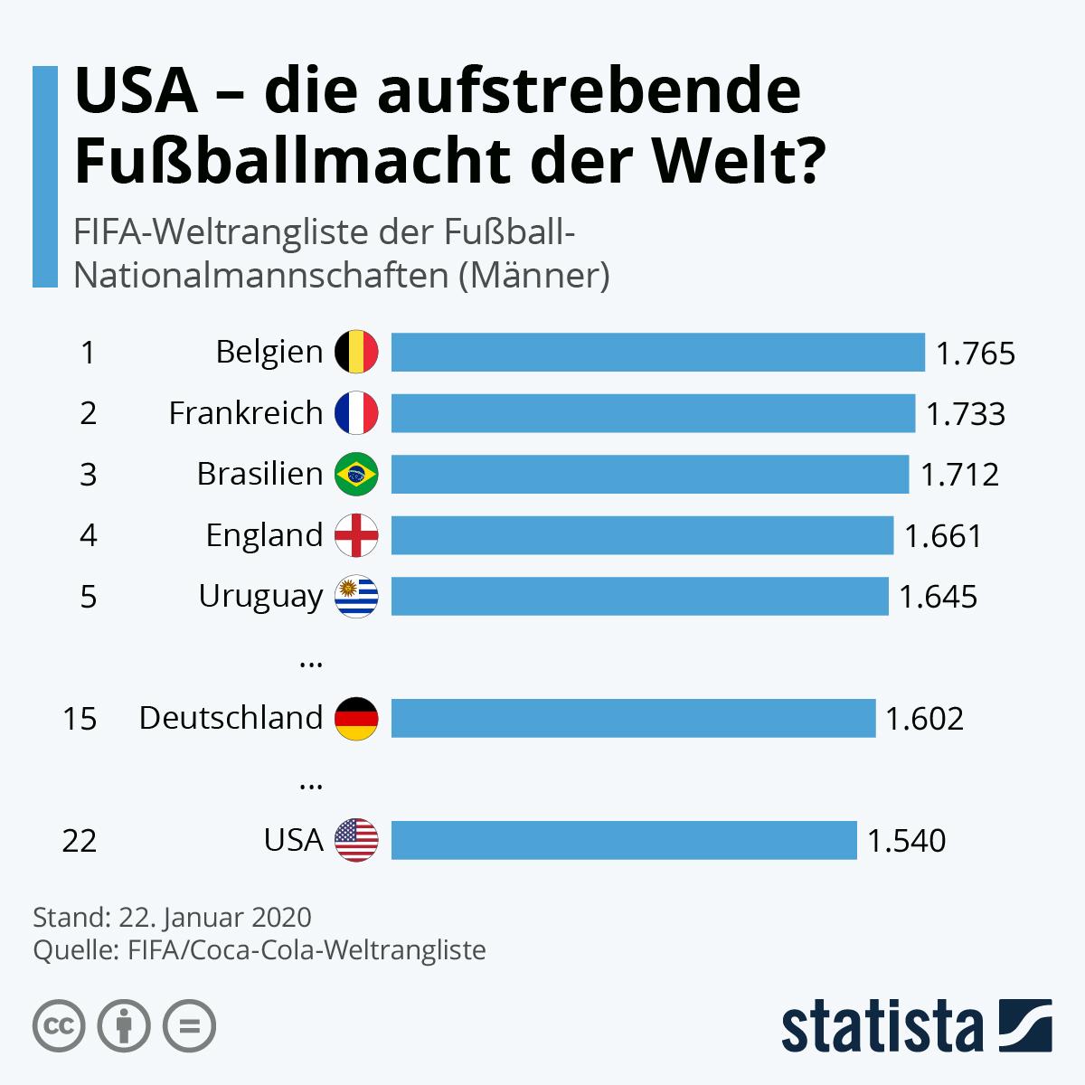 Infografik: USA - die austrebende Fußballmacht der Welt?   Statista