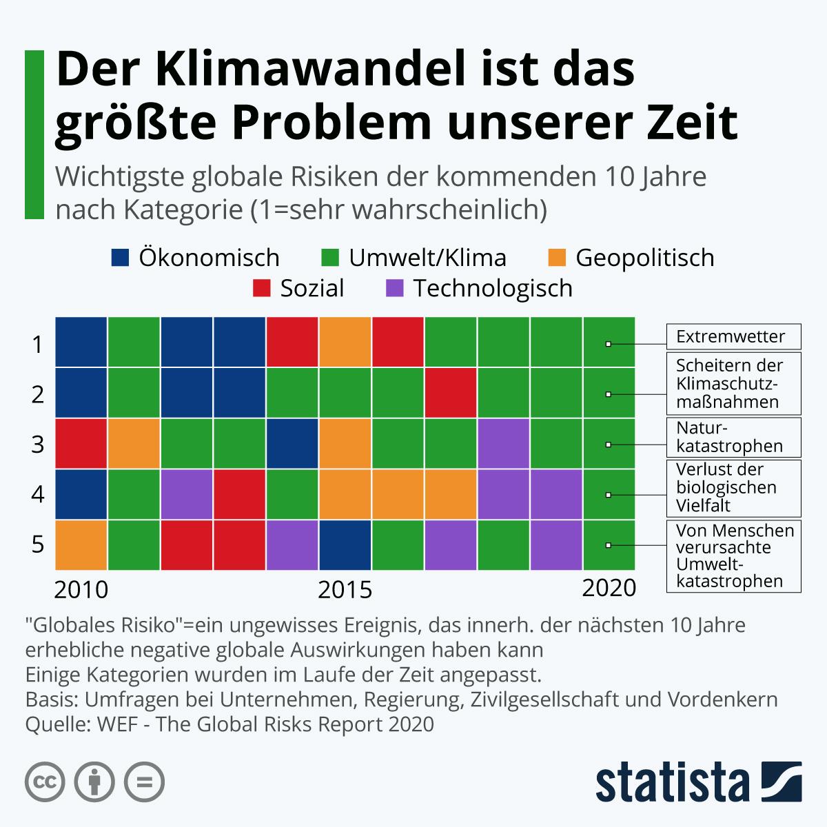Infografik: Der Klimawandel ist das größte Problem unserer Zeit | Statista