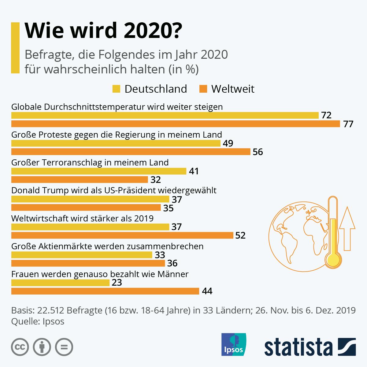Infografik: Wie wird 2020? | Statista
