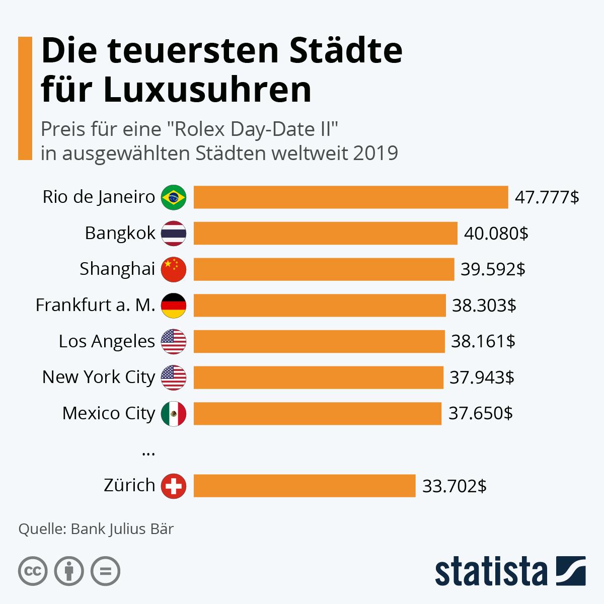Infografik: Die teuersten Städte für Luxusuhren | Statista
