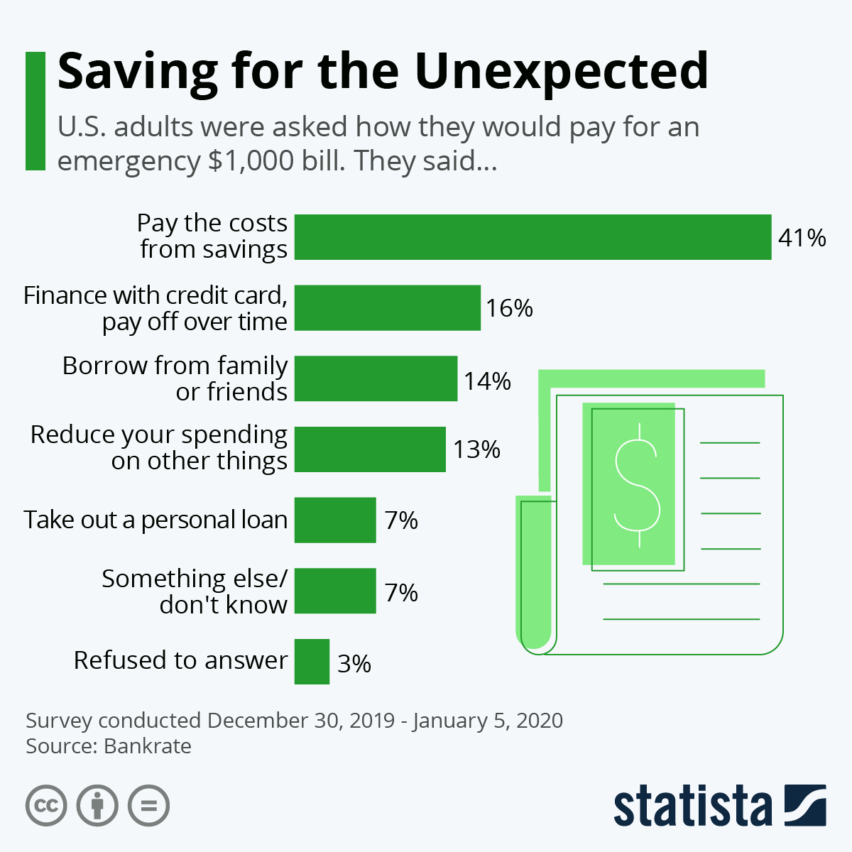 Infographic: Saving for the Unexpected | Statista