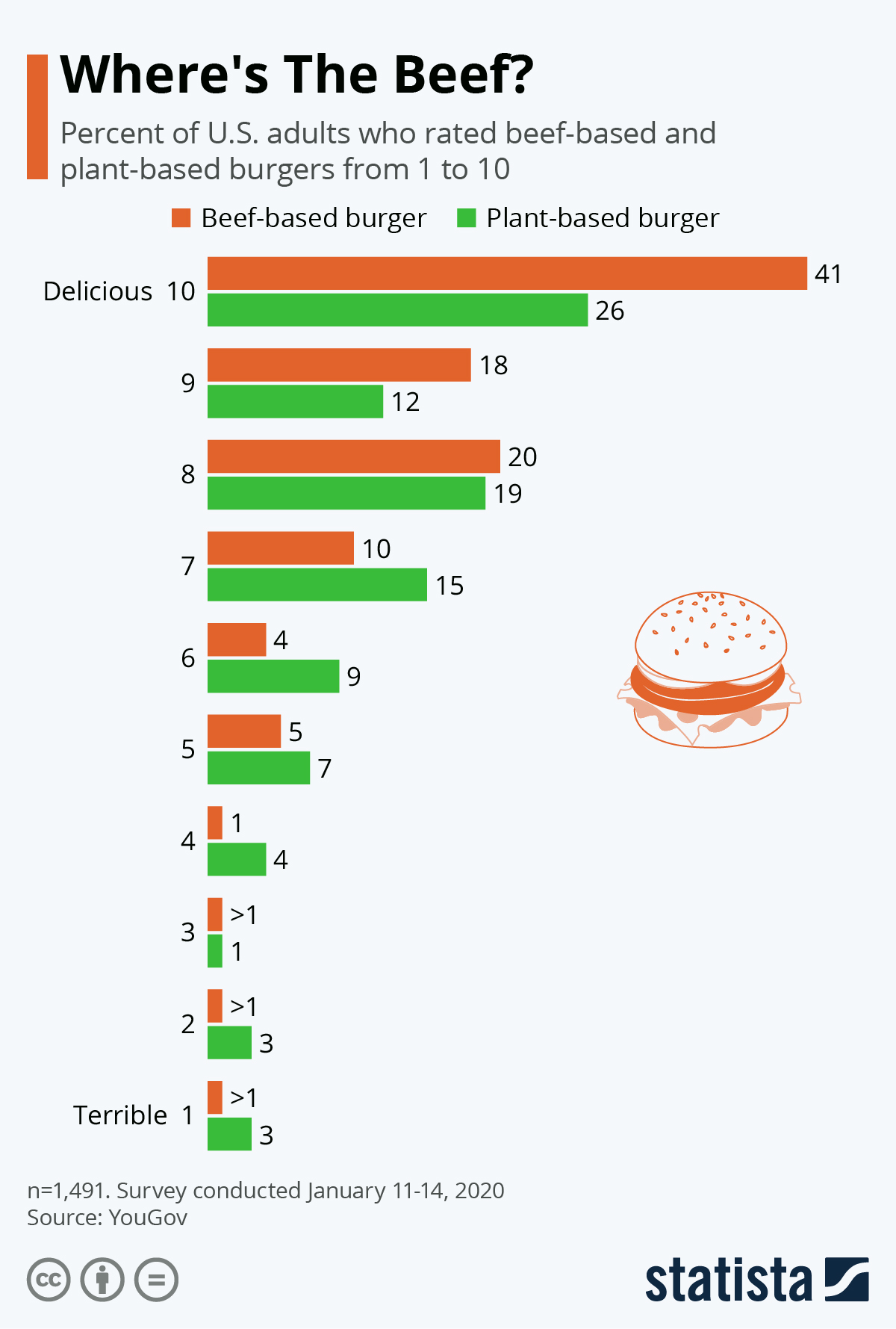 Infographic: Where's The Beef?   Statista