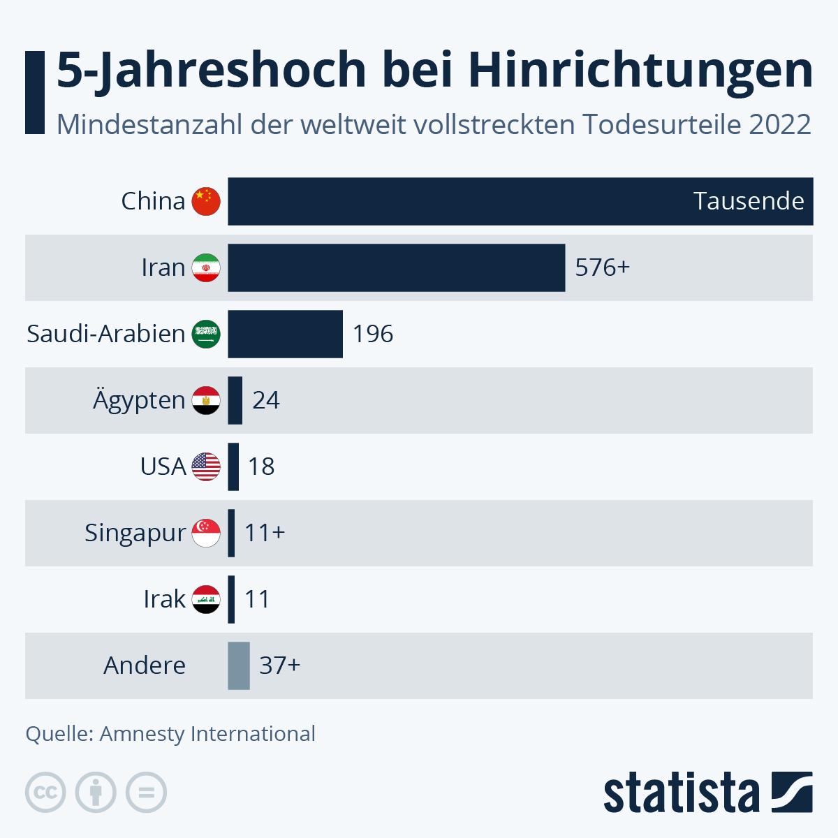 Infografik: Länder mit den meisten Hinrichtungen | Statista