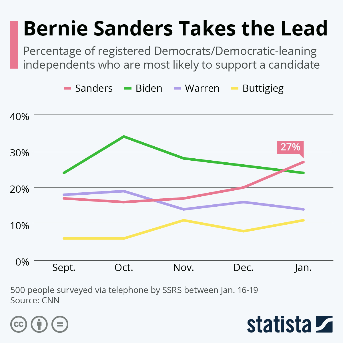 Infographic: Bernie Sanders Takes the Lead | Statista