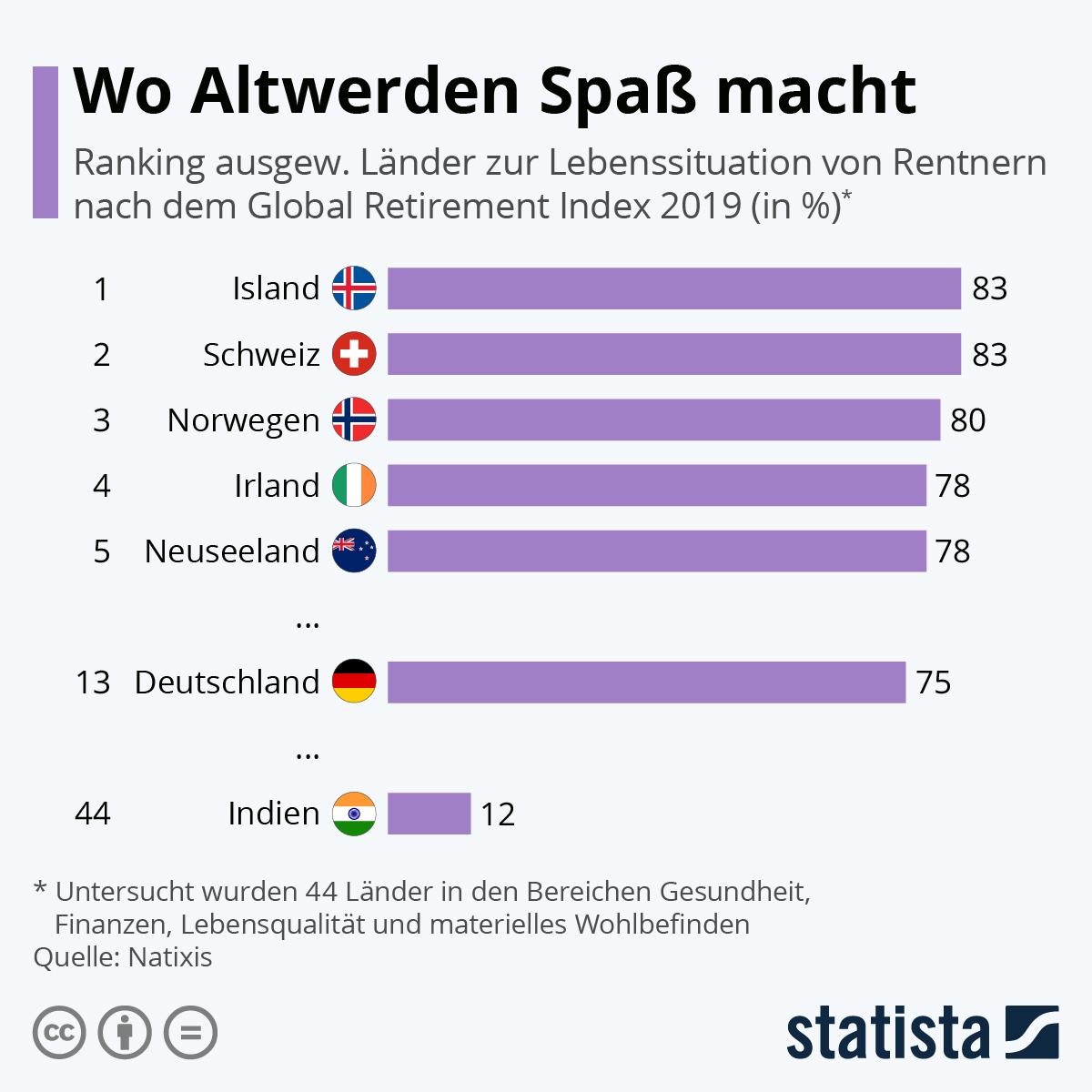 Infografik: Wo Altwerden Spaß macht | Statista