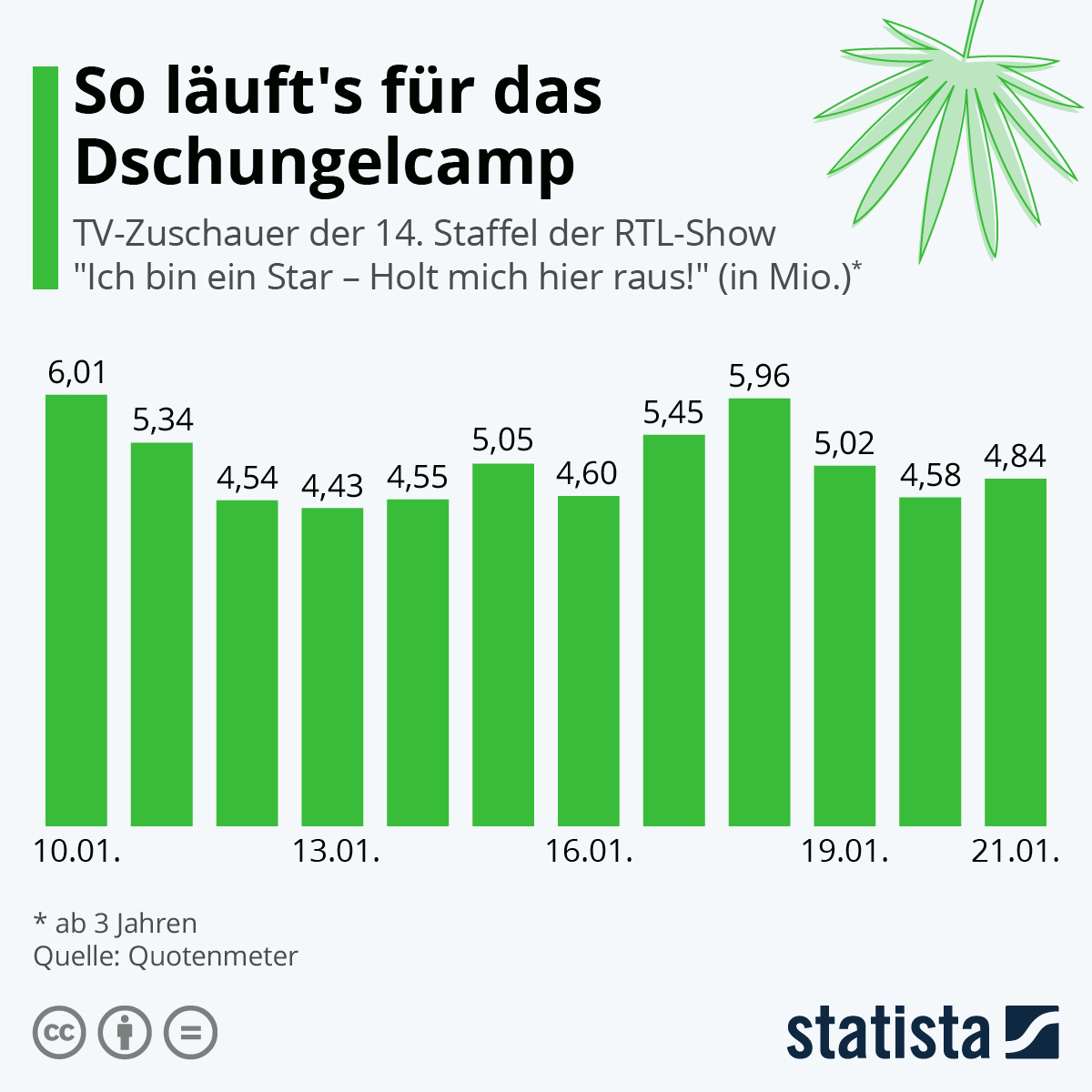 Infografik: So läuft's für das Dschungelcamp | Statista