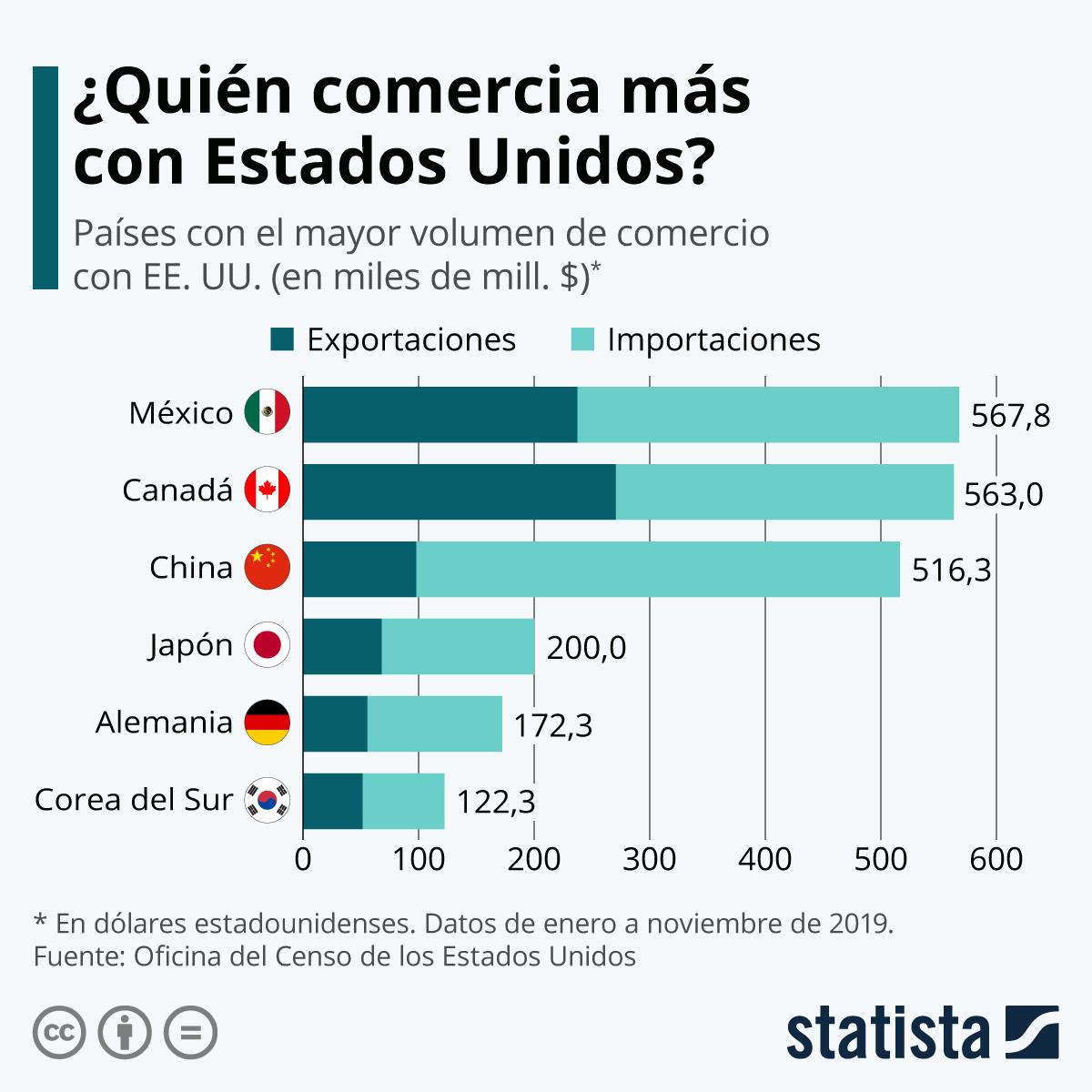 Infografía: México se convierte en el principal socio comercial de Estados Unidos | Statista