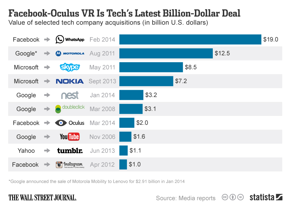 Infographic: Facebook-Oculus VR Is Tech's Latest Billion-Dollar Deal | Statista