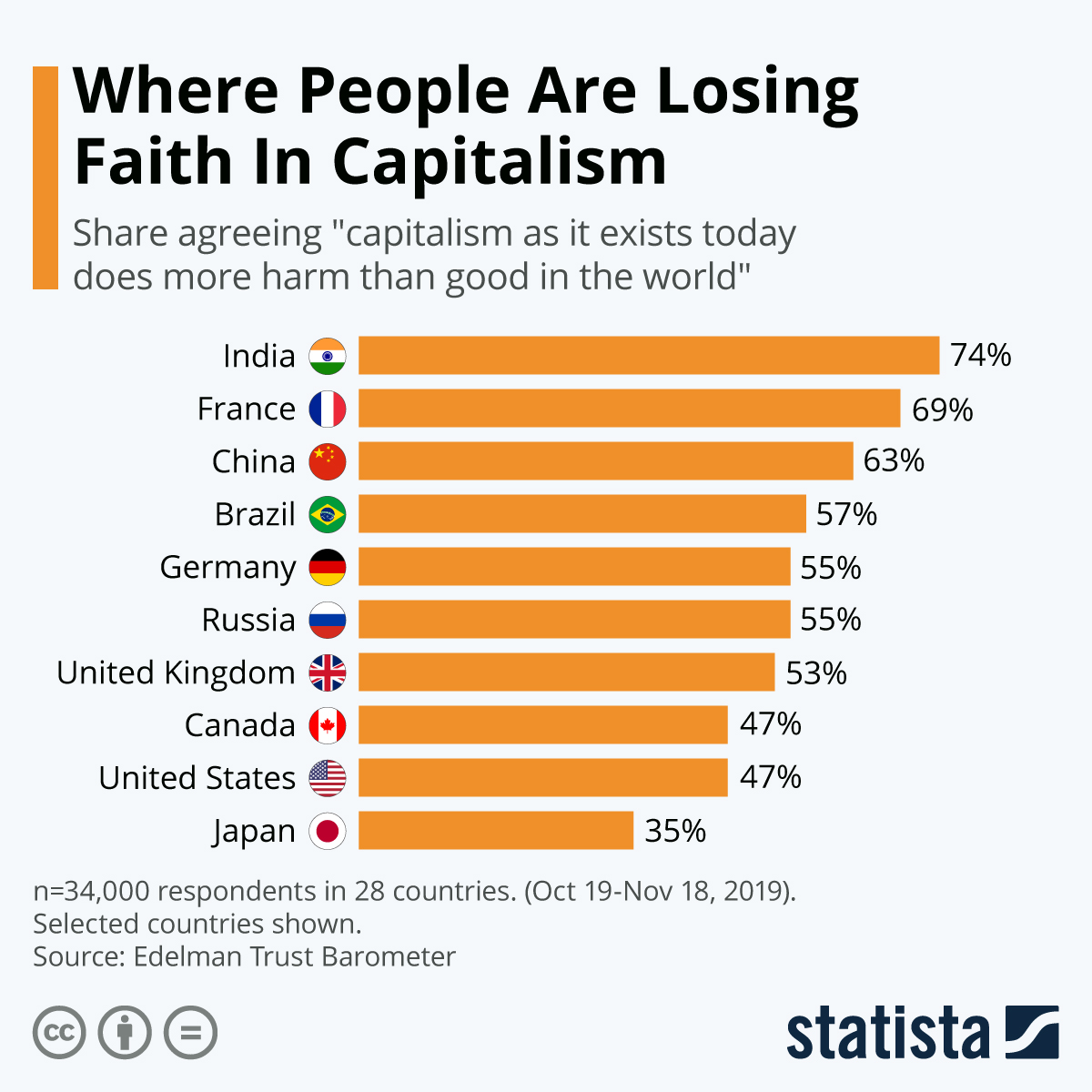 Infographic: Where People Are Losing Faith In Capitalism | Statista