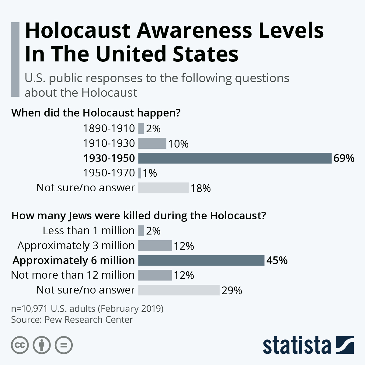 Infographic: Holocaust Awareness Levels In The United States | Statista