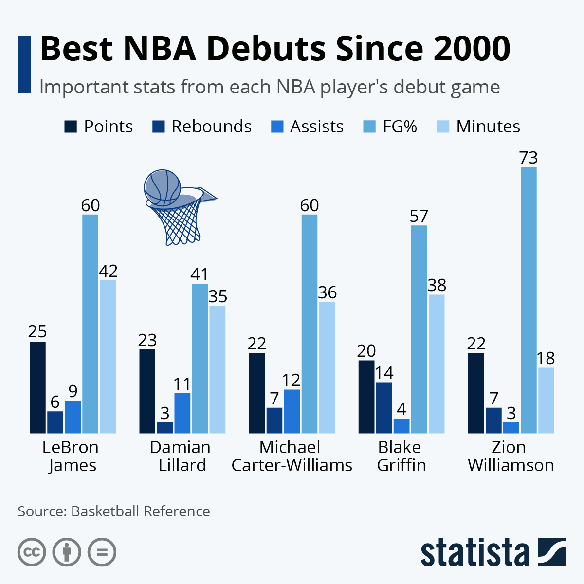 Infographic: Best NBA Debuts Since 2000 | Statista