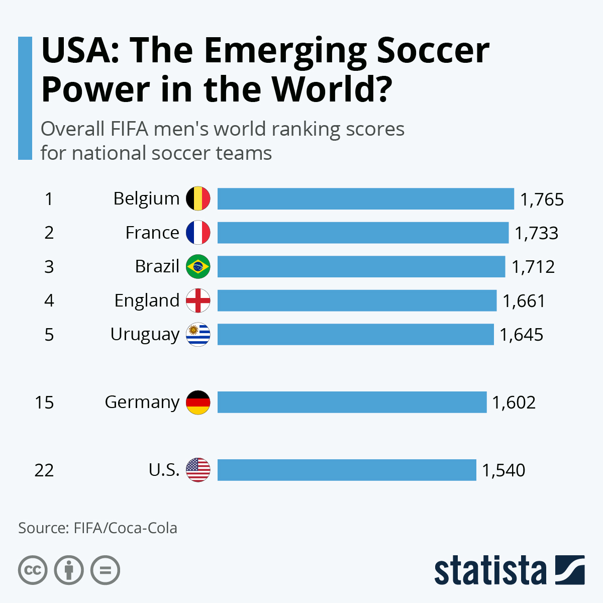 Infographic: USA: The Emerging Soccer Power in the World? | Statista