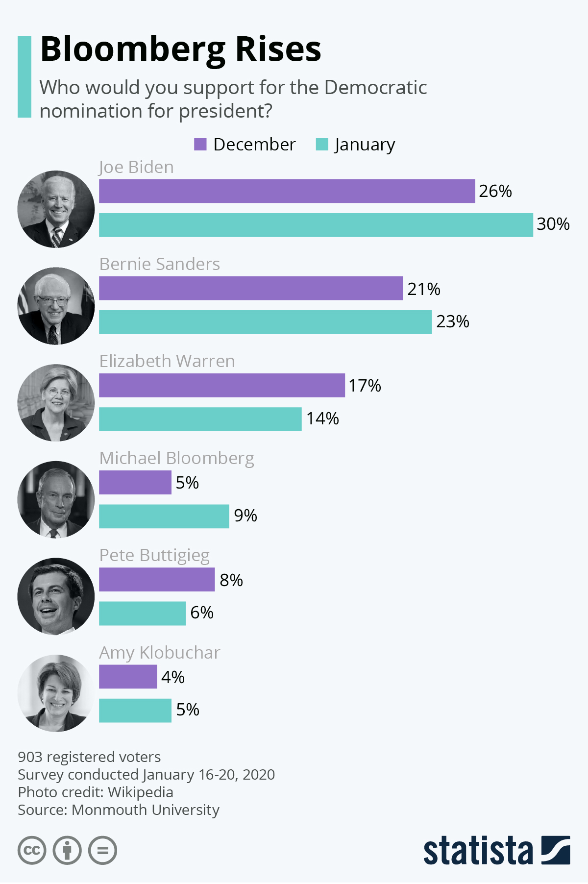 Infographic: Bloomberg Rises | Statista
