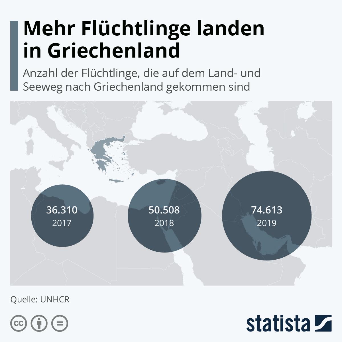 Infografik: Mehr Flüchtlinge kommen in Griechenland an   Statista