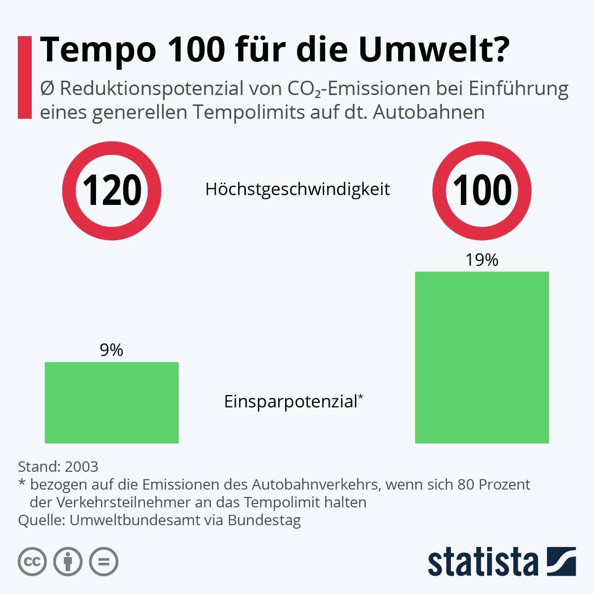 Infografik: Tempo 100 für die Umwelt?   Statista