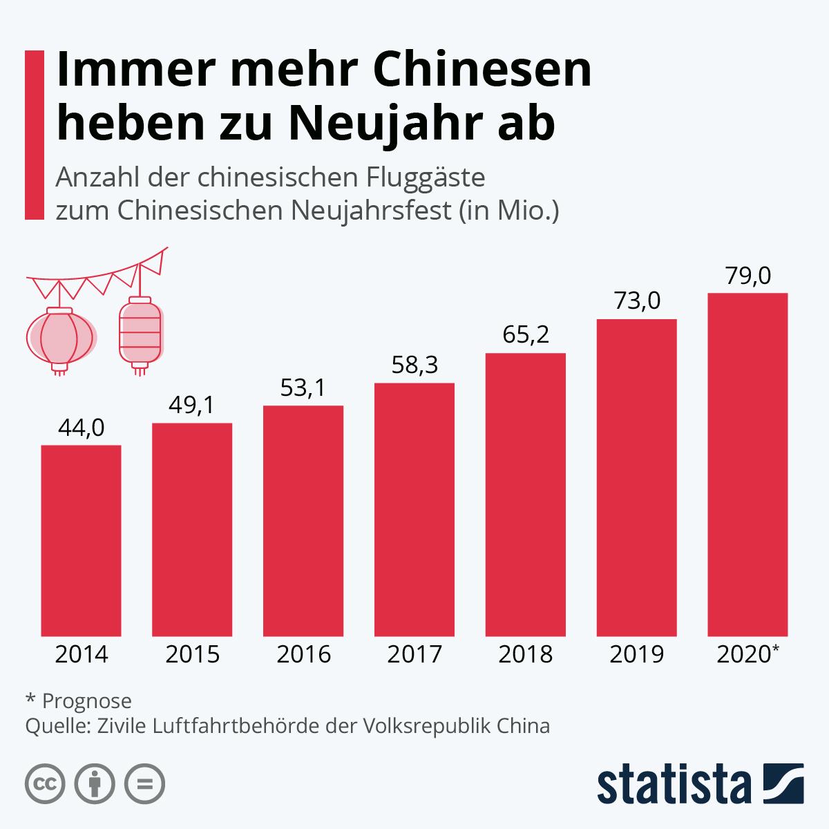 Infografik: Immer mehr Chinesen heben zu Neujahr ab | Statista