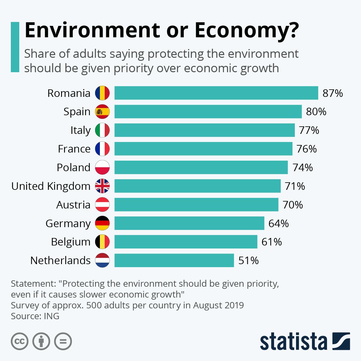Infographic: Environment or Economy?   Statista