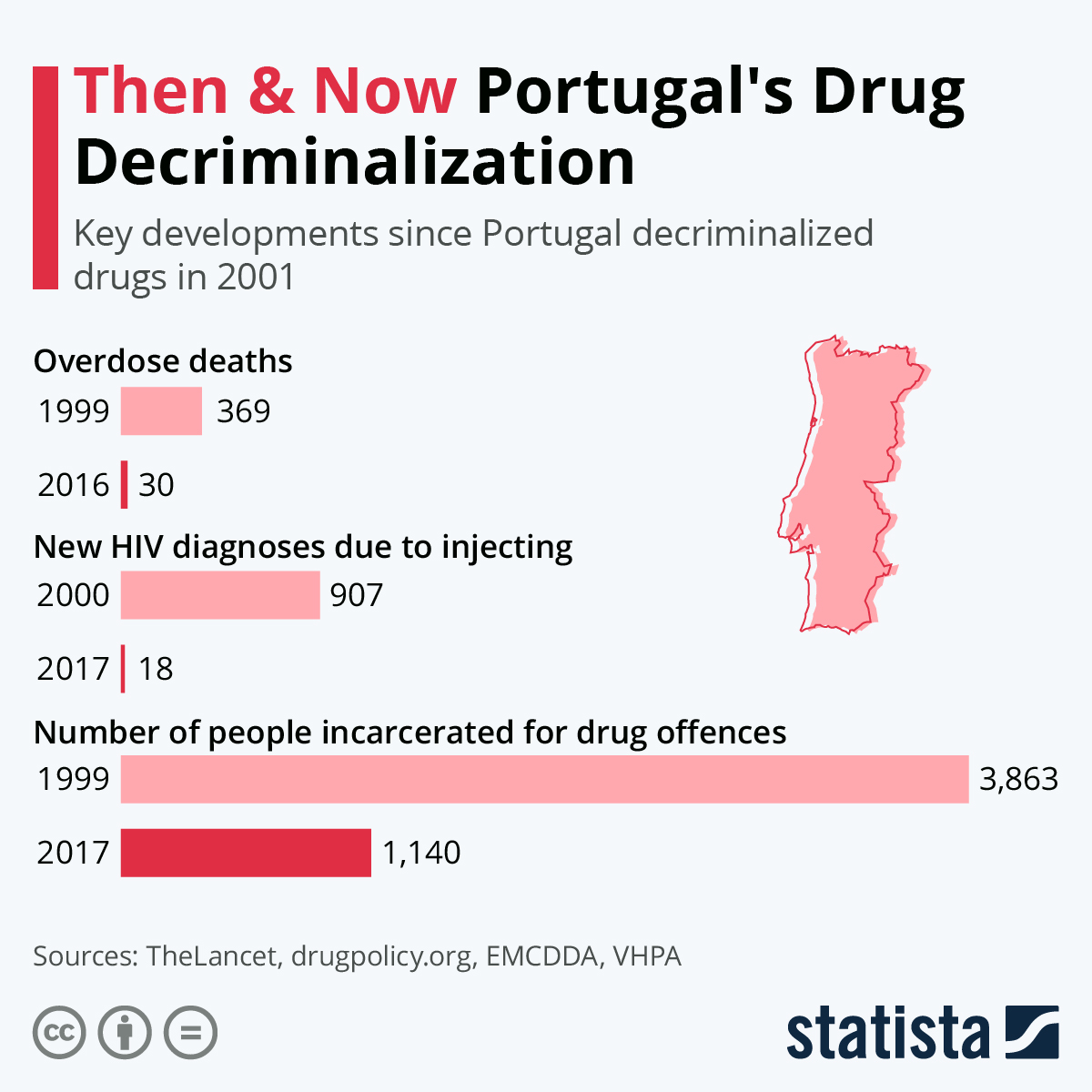 Infographic: Then & Now Portugal's Drug Decriminalization | Statista