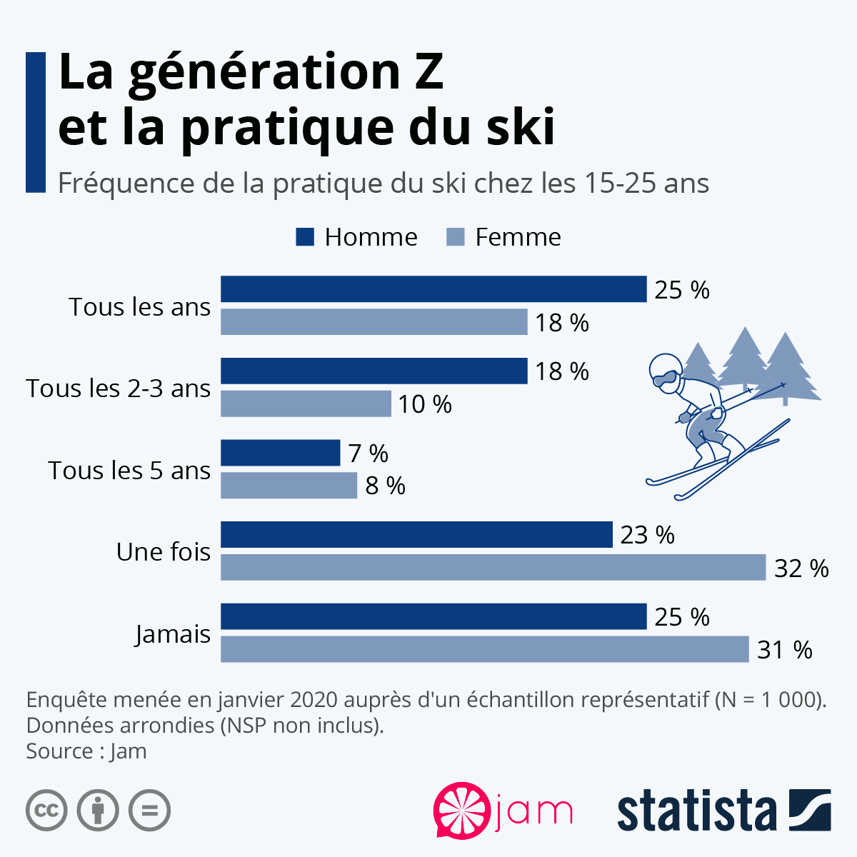 Infographie: Le ski attire-t-il encore les jeunes ? | Statista