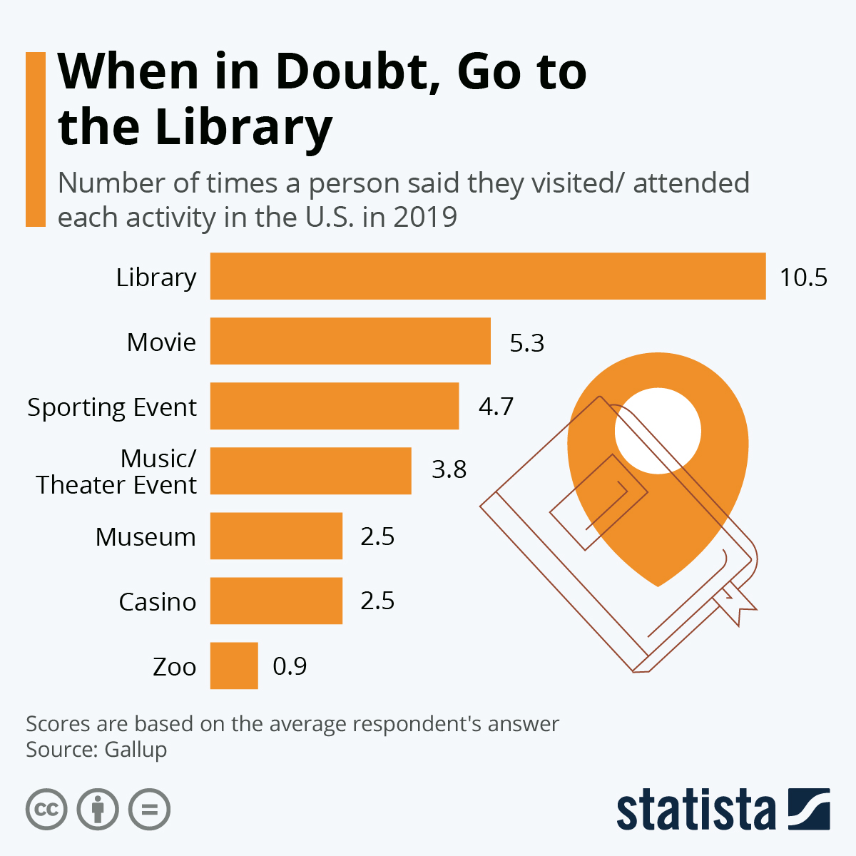 Infographic: When in Doubt, Go to the Library | Statista