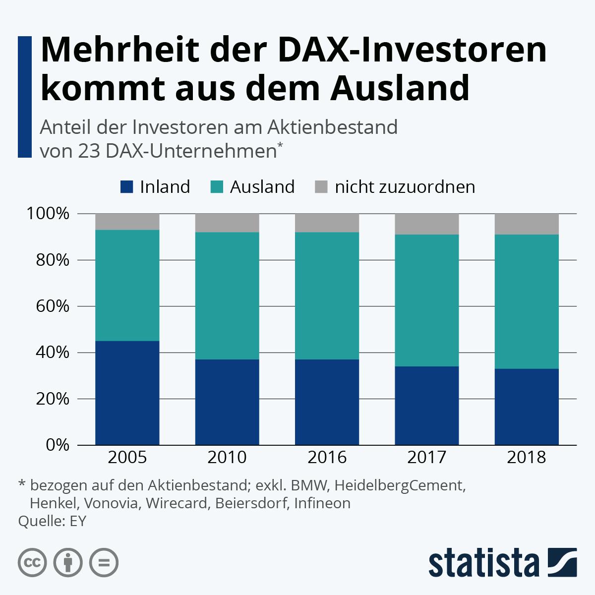 Infografik: Mehrheit der DAX-Investoren kommt aus dem Ausland | Statista