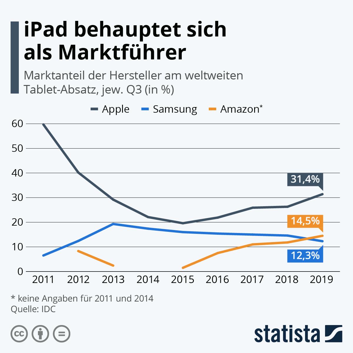 Infografik: iPad behauptet sich als Marktführer | Statista