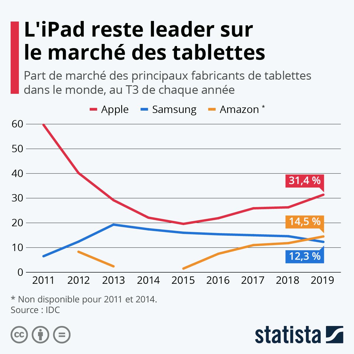 Infographie: La success story de l'iPad | Statista