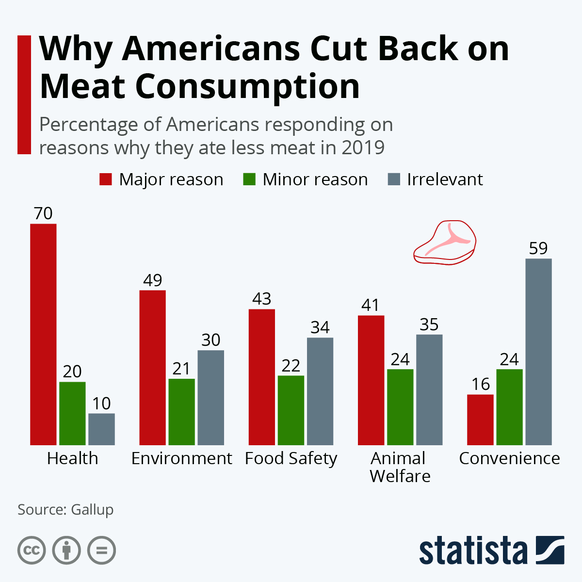 Infographic: Why Americans Cut Back on Meat Consumption | Statista