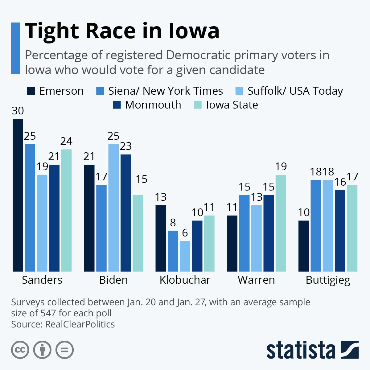 Infographic: Tight Race in Iowa | Statista