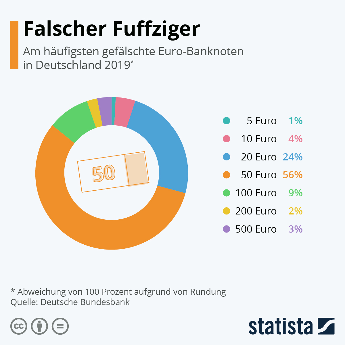 Infografik: Falscher Fuffziger | Statista