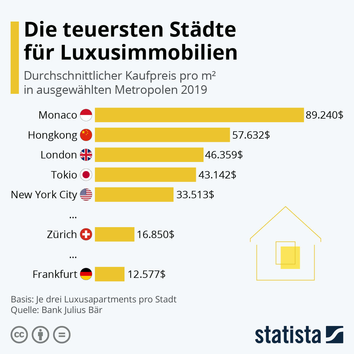 Infografik: Die teuersten Städte für Luxusimmobilien | Statista