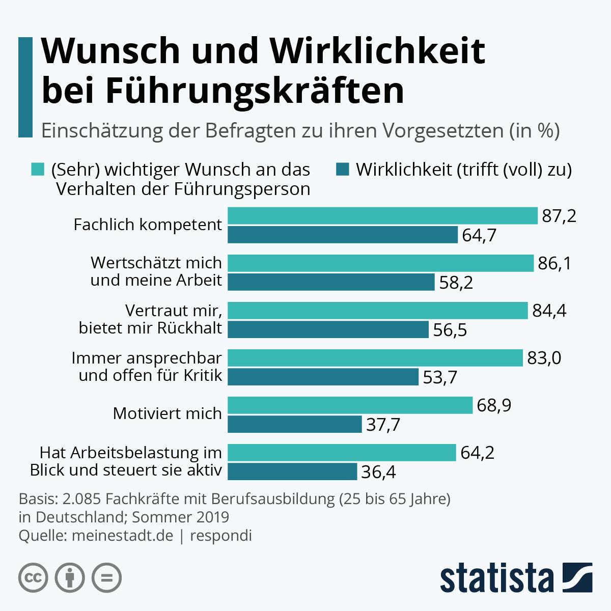 Infografik: Wunsch und Wirklichkeit bei Führungskräften | Statista